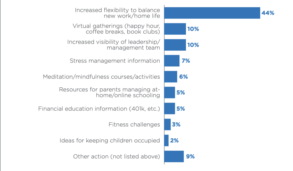 Plan for employee wellbeing during COVID-19