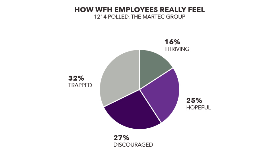 How employees feel about working from home